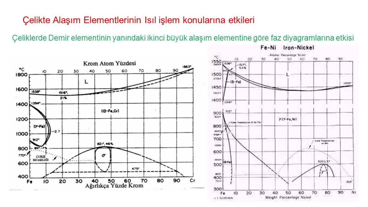 Çelikte Alaşım Elementlerinin Isıl işlem konularına etkileri Çeliklerde Demir elementinin yanındaki ikinci büyük alaşım elementine göre faz diyagramla
