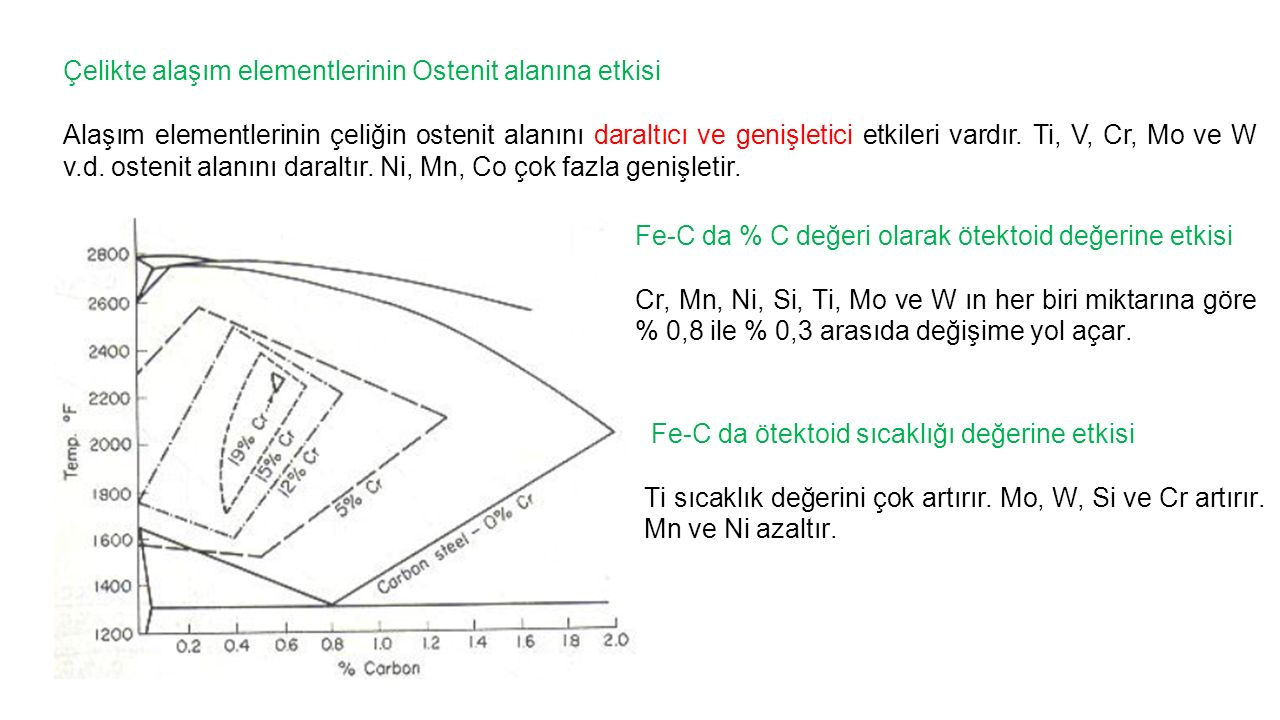 Çelikte alaşım elementlerinin Ostenit alanına etkisi Alaşım elementlerinin çeliğin ostenit alanını daraltıcı ve genişletici etkileri vardır. Ti, V, Cr