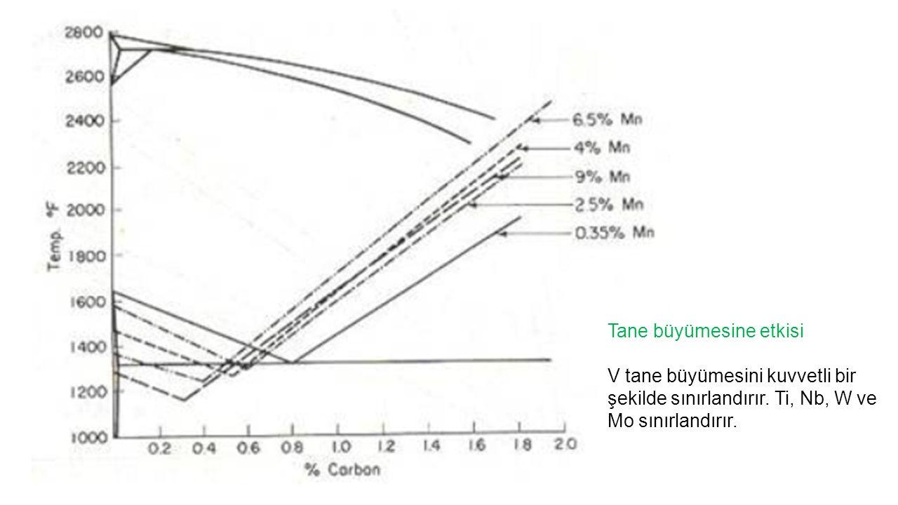 Tane büyümesine etkisi V tane büyümesini kuvvetli bir şekilde sınırlandırır. Ti, Nb, W ve Mo sınırlandırır.