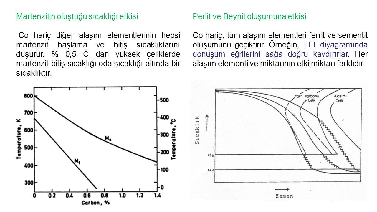 Martenzitin oluştuğu sıcaklığı etkisi Co hariç diğer alaşım elementlerinin hepsi martenzit başlama ve bitiş sıcaklıklarını düşürür.