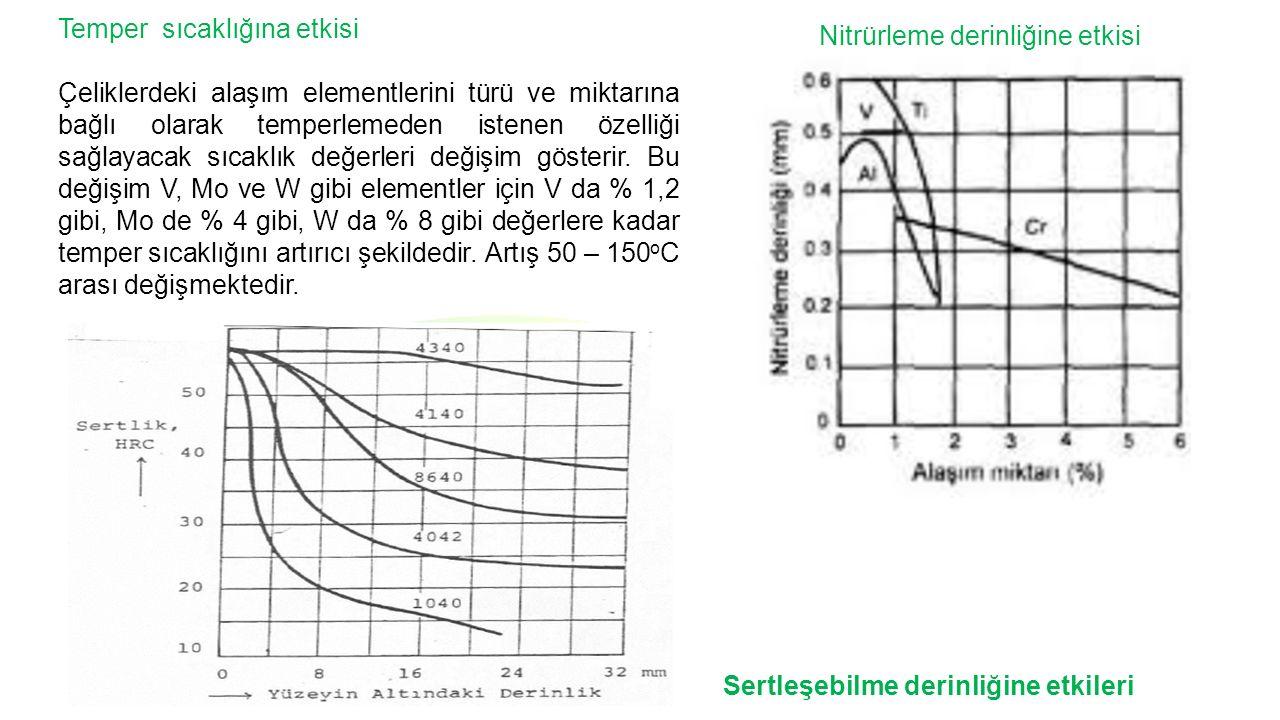 Temper sıcaklığına etkisi Çeliklerdeki alaşım elementlerini türü ve miktarına bağlı olarak temperlemeden istenen özelliği sağlayacak sıcaklık değerleri değişim gösterir.