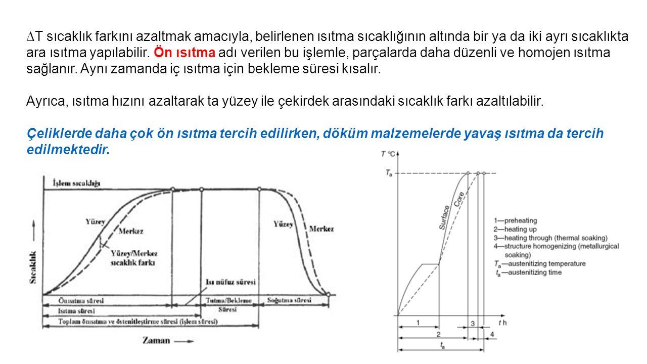 10 3 5 time (s) 10 400 600 800 T(°C) Austenite (stable) 200 P B TETE 0% 100% 50% pearlite/bainite boundary A A