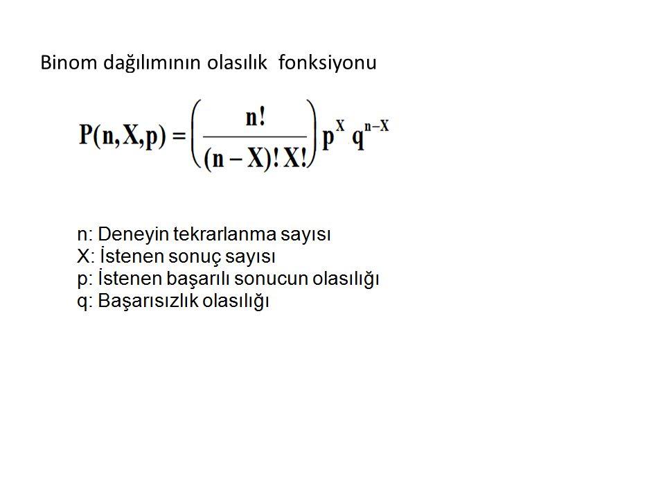 Binom dağılımının olasılık fonksiyonu