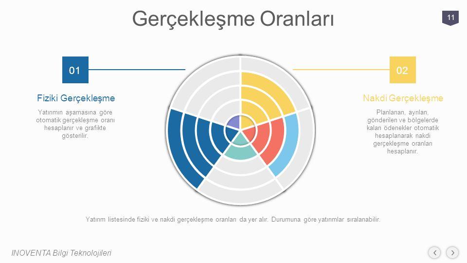 Gerçekleşme Oranları INOVENTA Bilgi Teknolojileri 11 0102 Fiziki Gerçekleşme Yatırımın aşamasına göre otomatik gerçekleşme oranı hesaplanır ve grafikt