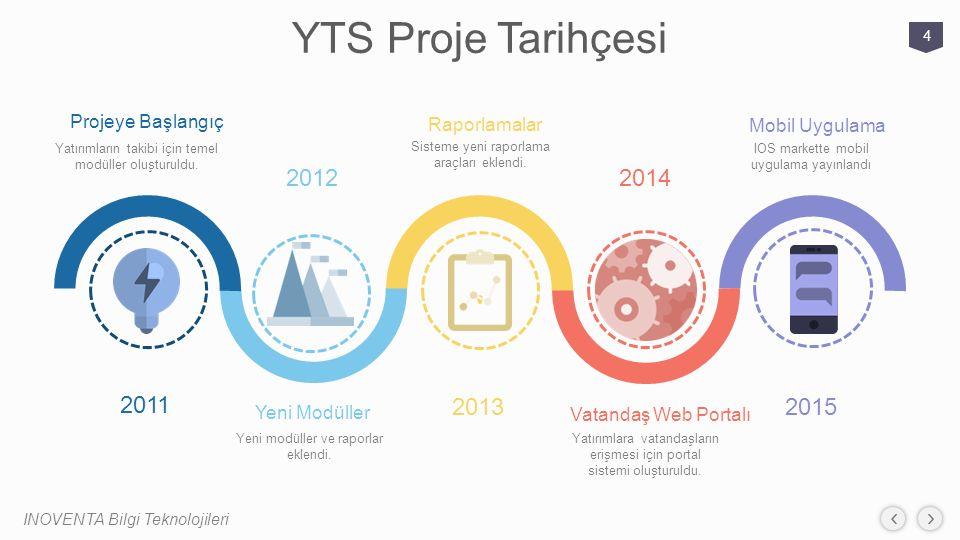 YTS Proje Tarihçesi INOVENTA Bilgi Teknolojileri 4 2015 2014 2013 2011 2012 Projeye Başlangıç Yatırımların takibi için temel modüller oluşturuldu. Yen