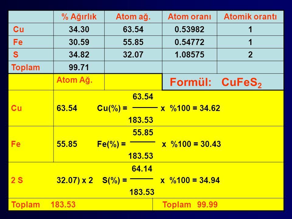 % AğırlıkAtom ağ.Atom oranıAtomik orantı Cu34.3063.540.539821 Fe30.5955.850.547721 S34.8232.071.085752 Toplam99.71 Atom Ağ.