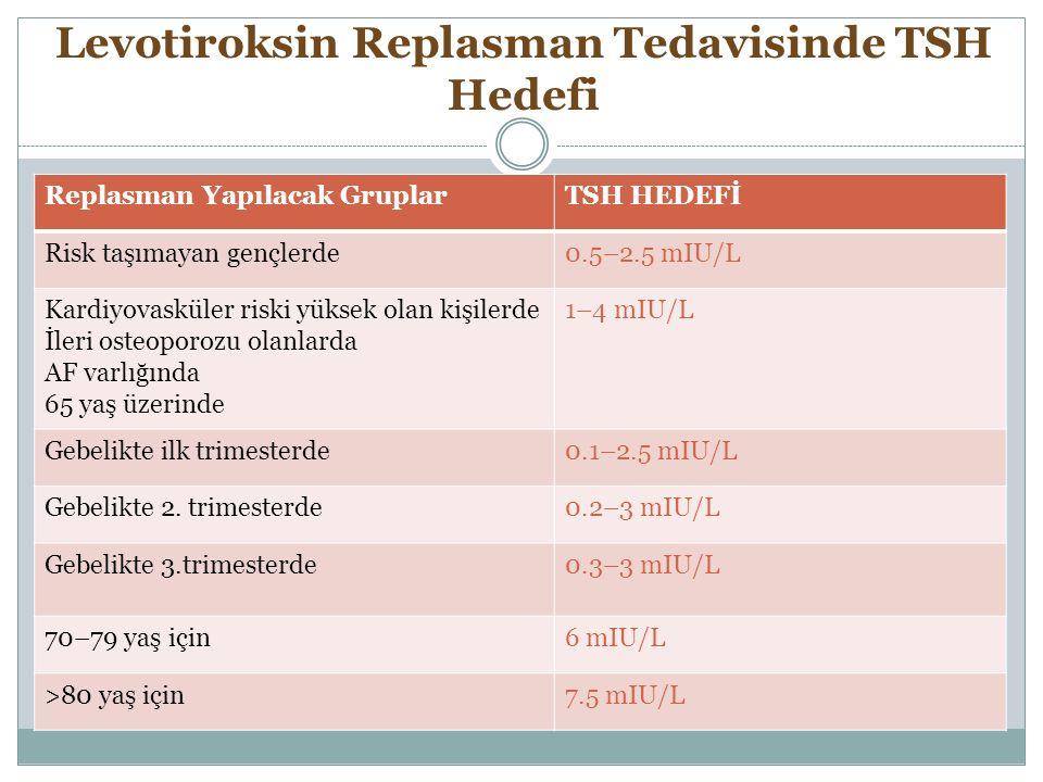 Levotiroksin Replasman Tedavisinde TSH Hedefi Replasman Yapılacak GruplarTSH HEDEFİ Risk taşımayan gençlerde0.5–2.5 mIU/L Kardiyovasküler riski yüksek