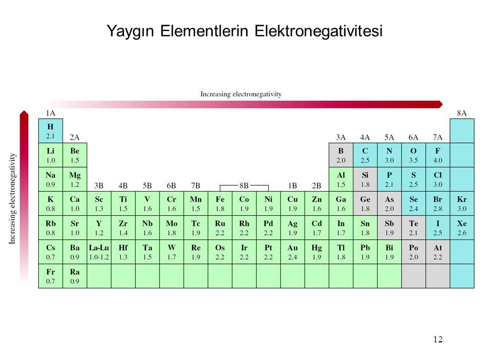 12 Yaygın Elementlerin Elektronegativitesi