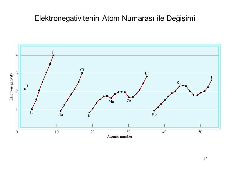 13 Elektronegativitenin Atom Numarası ile Değişimi