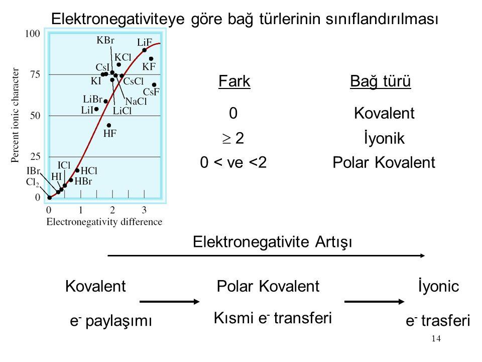 14 Kovalent e - paylaşımı Polar Kovalent Kısmi e - transferi İyonic e - trasferi Elektronegativite Artışı Elektronegativiteye göre bağ türlerinin sınıflandırılması FarkBağ türü 0Kovalent  2 İyonik 0 < ve <2 Polar Kovalent