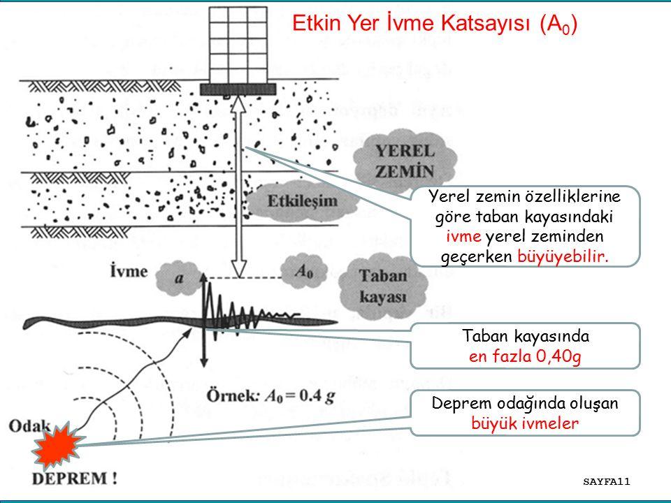 24.06.2016 ADİL ALTUNDAL Etkin Yer İvme Katsayısı (A 0 ) Deprem odağında oluşan büyük ivmeler Taban kayasında en fazla 0,40g Yerel zemin özelliklerine