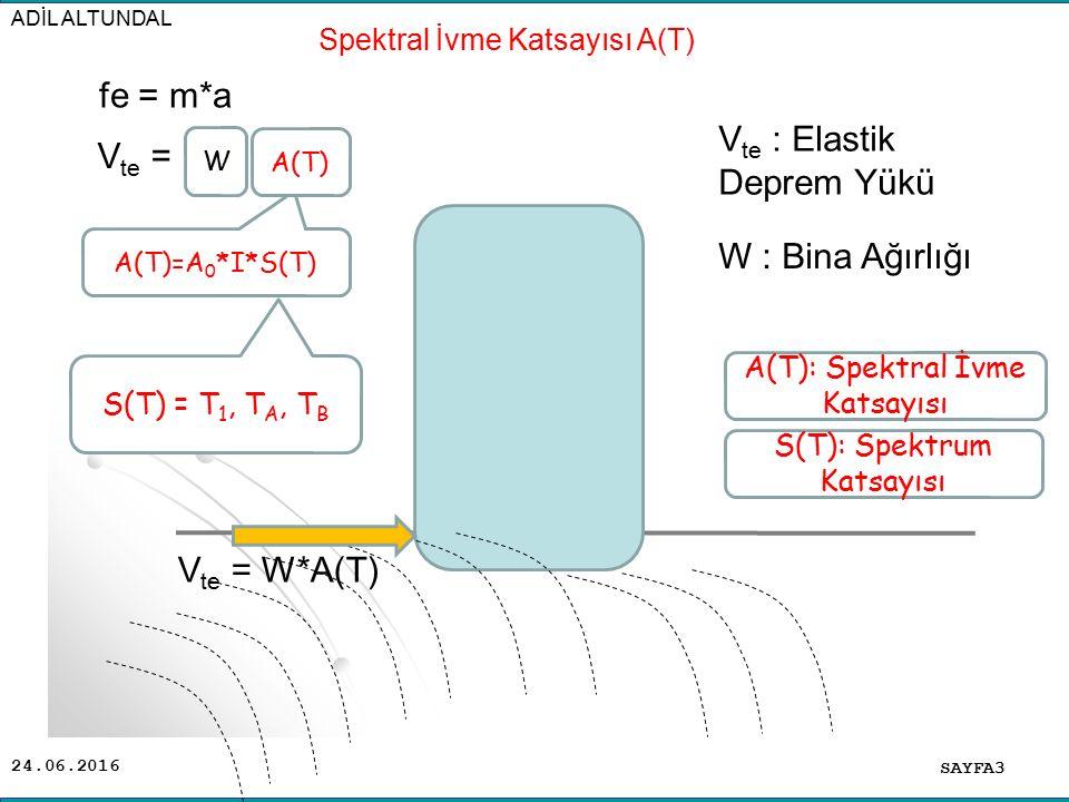 24.06.2016 SAYFA3 ADİL ALTUNDAL V te = W*A(T) Spektral İvme Katsayısı A(T) fe = m*a V te = A(T)=A 0 *I*S(T) S(T) = T 1, T A, T B A(T) W A(T): Spektral
