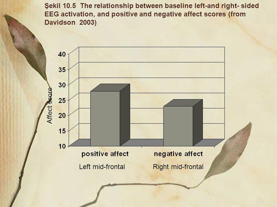 Left mid-frontalRight mid-frontal Affect score Şekil 10.5 The relationship between baseline left-and right- sided EEG activation, and positive and neg