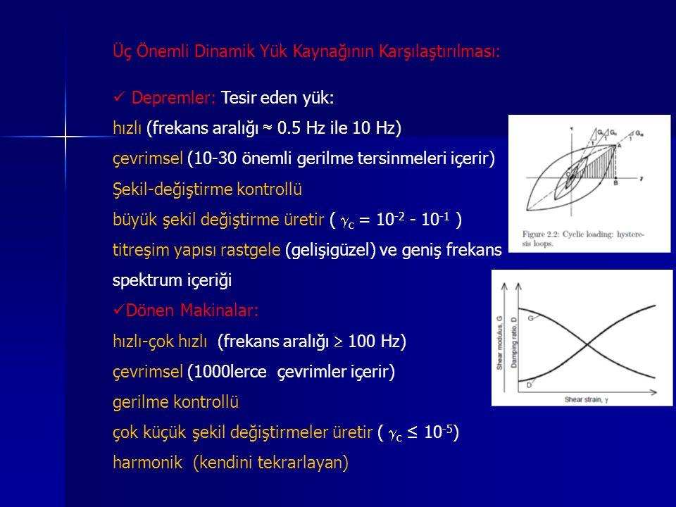 Üç Önemli Dinamik Yük Kaynağının Karşılaştırılması: Depremler: Tesir eden yük: hızlı (frekans aralığı  0.5 Hz ile 10 Hz) çevrimsel (10-30 önemli geri