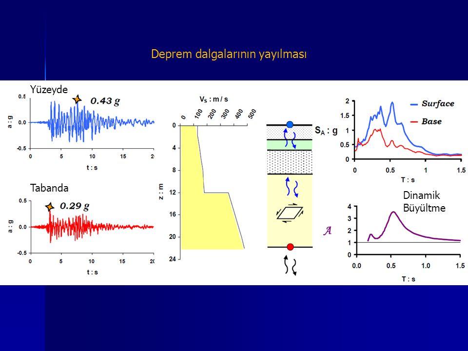 Yüzeyde Tabanda Dinamik Büyültme Deprem dalgalarının yayılması