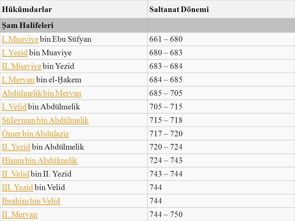 HükümdarlarSaltanat Dönemi Şam Halifeleri I. MuaviyeI.
