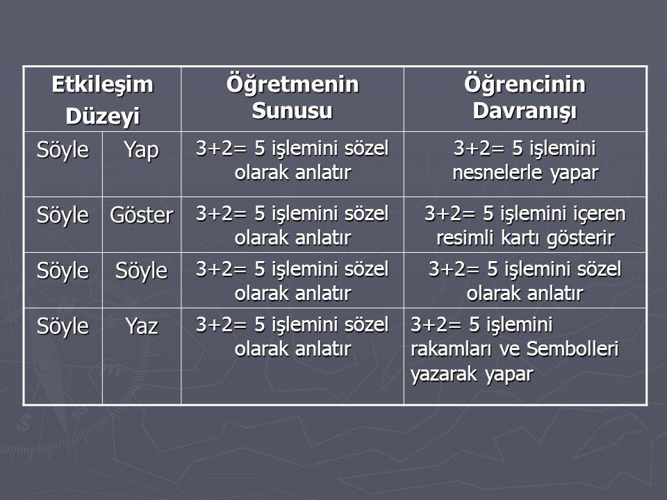 EtkileşimDüzeyi Öğretmenin Sunusu Öğrencinin Davranışı SöyleYap 3+2= 5 işlemini sözel olarak anlatır 3+2= 5 işlemini nesnelerle yapar SöyleGöster 3+2= 5 işlemini sözel olarak anlatır 3+2= 5 işlemini içeren resimli kartı gösterir SöyleSöyle 3+2= 5 işlemini sözel olarak anlatır SöyleYaz 3+2= 5 işlemini rakamları ve Sembolleri yazarak yapar