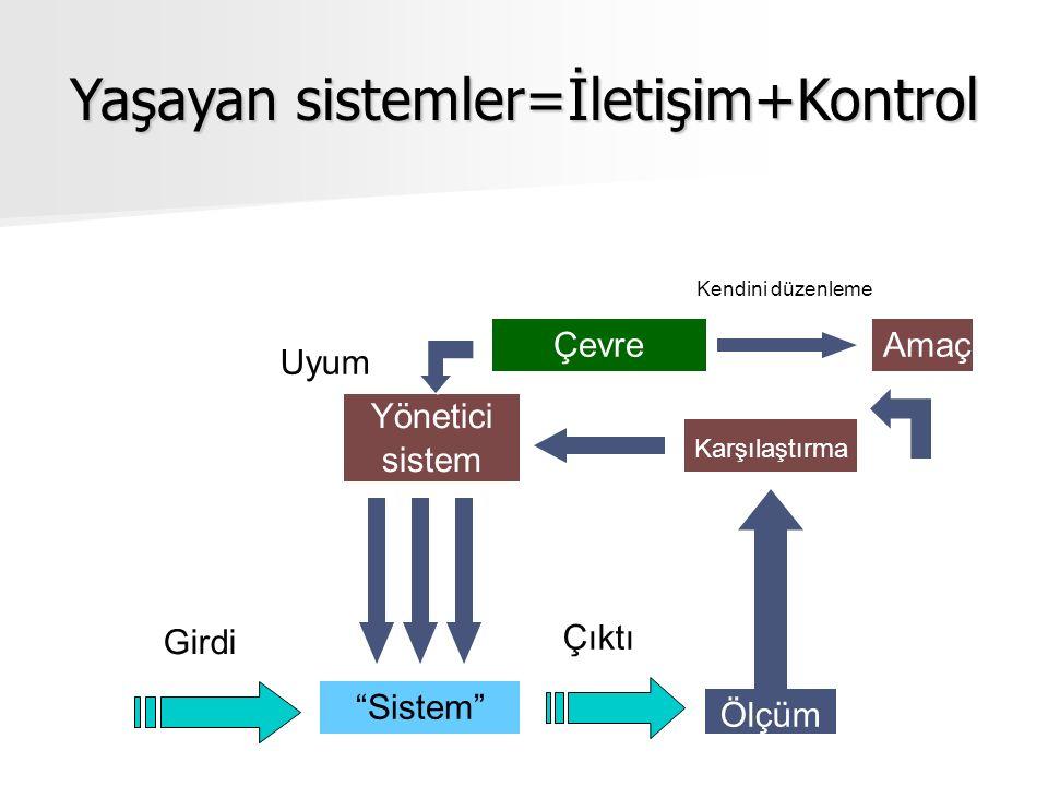 Sistem Girdi Çıktı Ölçüm Yönetici sistem Karşılaştırma AmaçÇevre Uyum Kendini düzenleme Yaşayan sistemler=İletişim+Kontrol