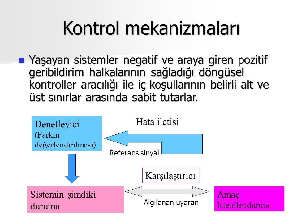 Kontrol mekanizmaları Kontrol mekanizmaları Yaşayan sistemler negatif ve araya giren pozitif geribildirim halkalarının sağladığı döngüsel kontroller aracılığı ile iç koşullarının belirli alt ve üst sınırlar arasında sabit tutarlar.