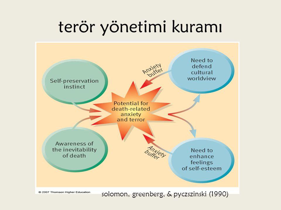 terör yönetimi kuramı solomon, greenberg, & pyczszinski (1990)