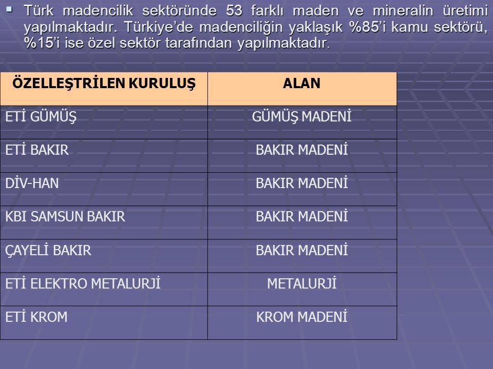  Türk madencilik sektöründe 53 farklı maden ve mineralin üretimi yapılmaktadır. Türkiye'de madenciliğin yaklaşık %85'i kamu sektörü, %15'i ise özel s