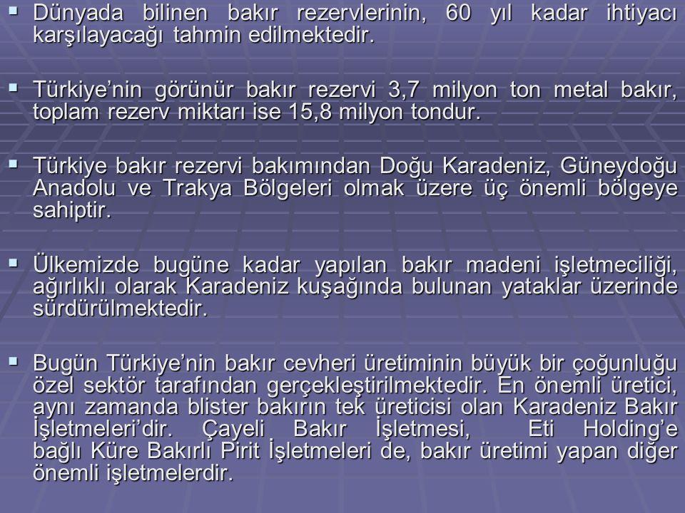  Dünyada bilinen bakır rezervlerinin, 60 yıl kadar ihtiyacı karşılayacağı tahmin edilmektedir.  Türkiye'nin görünür bakır rezervi 3,7 milyon ton met