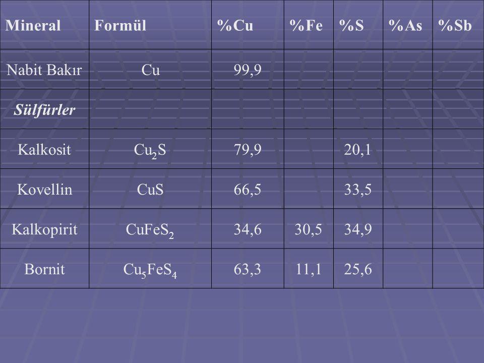 MineralFormül%Cu%Fe%S%As%Sb Nabit BakırCu99,9 Sülfürler KalkositCu 2 S79,920,1 KovellinCuS66,533,5 KalkopiritCuFeS 2 34,630,534,9 BornitCu 5 FeS 4 63,