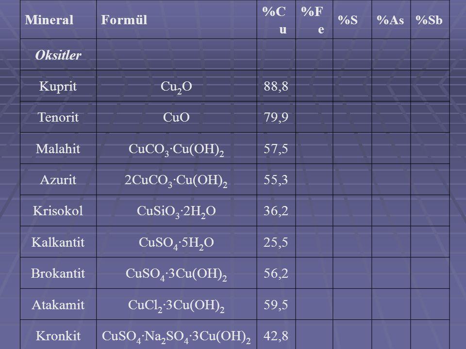 MineralFormül %C u %F e %S%As%Sb Oksitler KupritCu 2 O88,8 TenoritCuO79,9 MalahitCuCO 3 ·Cu(OH) 2 57,5 Azurit2CuCO 3 ·Cu(OH) 2 55,3 KrisokolCuSiO 3 ·2
