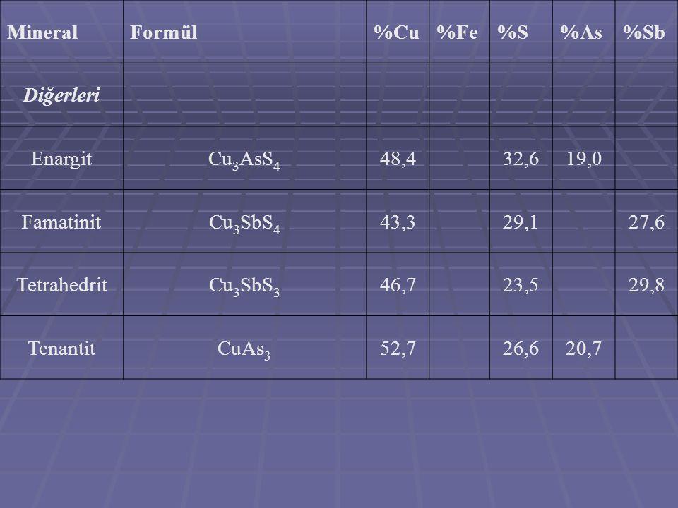 MineralFormül%Cu%Fe%S%As%Sb Diğerleri EnargitCu 3 AsS 4 48,432,619,0 FamatinitCu 3 SbS 4 43,329,127,6 TetrahedritCu 3 SbS 3 46,723,529,8 TenantitCuAs