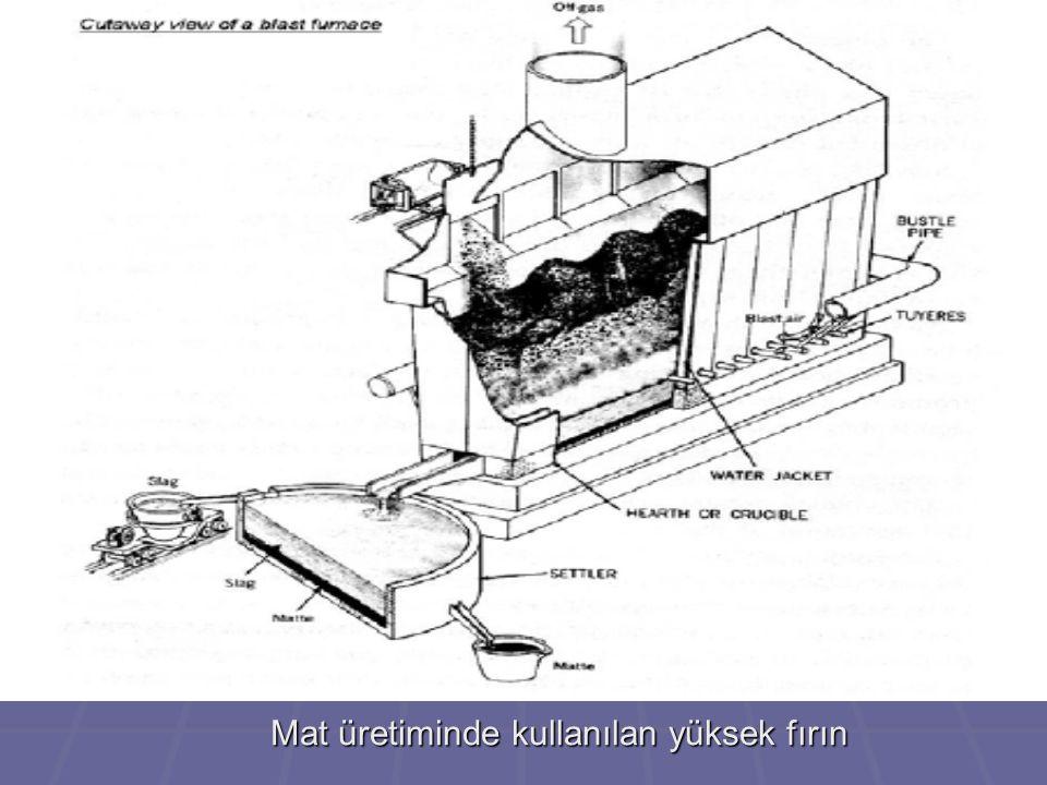 Mat üretiminde kullanılan yüksek fırın