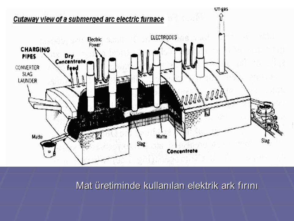 Mat üretiminde kullanılan elektrik ark fırını