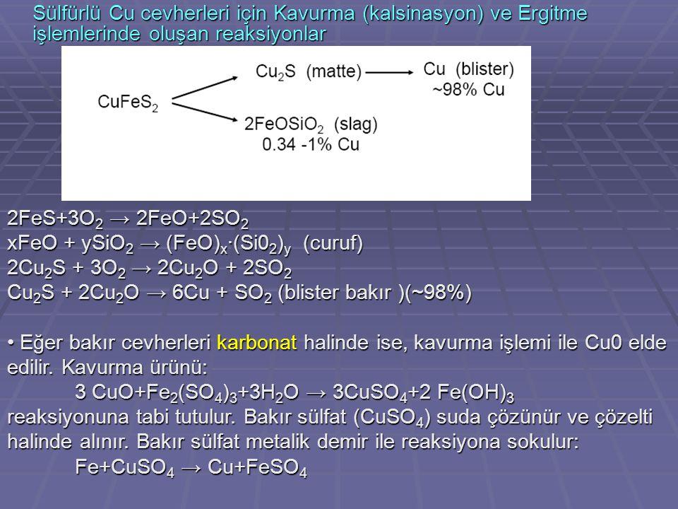 Sülfürlü Cu cevherleri için Kavurma (kalsinasyon) ve Ergitme işlemlerinde oluşan reaksiyonlar 2FeS+3O 2 → 2FeO+2SO 2 xFeO + ySiO 2 → (FeO) x ·(Si0 2 )