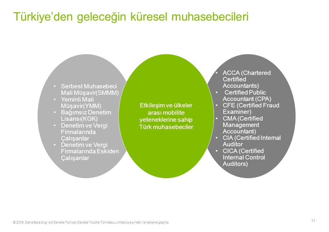 Türkiye'den geleceğin küresel muhasebecileri 11 Ekleme yapılacak silmeyin Serbest Muhasebeci Mali Müşavir(SMMM) Yeminli Mali Müşavir(YMM) Bağımsız Denetim Lisansı(KGK) Denetim ve Vergi Firmalarında Çalışanlar Denetim ve Vergi Firmalarında Eskiden Çalışanlar ACCA (Chartered Certified Accountants) Certified Public Accountant (CPA) CFE (Certified Fraud Examiner) CMA (Certified Management Accountant) CIA (Certified Internal Auditor CICA (Certified Internal Control Auditors) Etkileşim ve ülkeler arası mobilite yeteneklerine sahip Türk muhasebeciler © 2016.