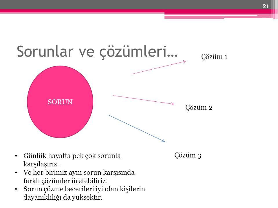 Sorunlar ve çözümleri… SORUN Çözüm 1 Çözüm 2 Çözüm 3 Günlük hayatta pek çok sorunla karşılaşırız..
