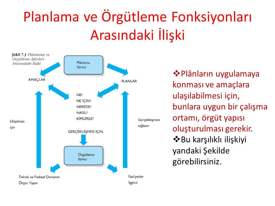 Planlama ve Örgütleme Fonksiyonları Arasındaki İlişki  Plânların uygulamaya konması ve amaçlara ulaşılabilmesi için, bunlara uygun bir çalışma ortamı, örgüt yapısı oluşturulması gerekir.