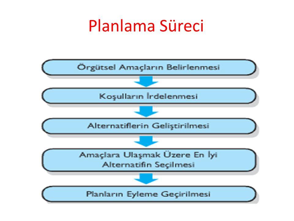 Planlama Süreci