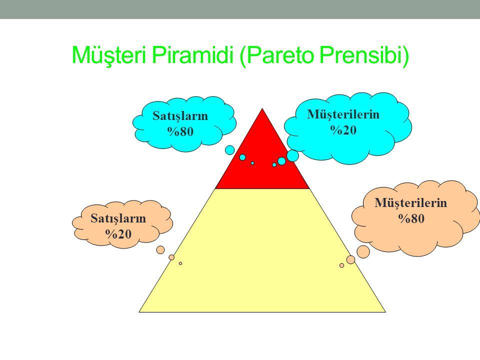 Müşteri Piramidi (Pareto Prensibi) Müşterilerin %80 Satışların %20 Müşterilerin %20 Satışların %80
