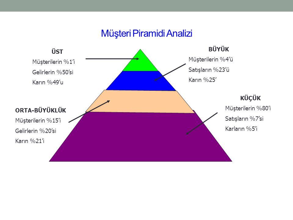 Müşteri Piramidi Analizi ÜST Müşterilerin %1'i Gelirlerin %50'si Karın %49'u BÜYÜK Müşterilerin %4'ü Satışların %23'ü Karın %25' KÜÇÜK Müşterilerin %8