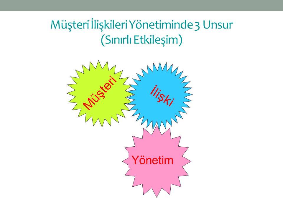 Müşteri İlişki Yönetim Müşteri İlişkileri Yönetiminde 3 Unsur (Sınırlı Etkileşim)