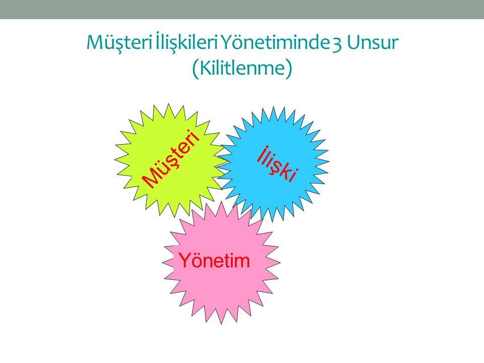 Müşteri İlişki Yönetim Müşteri İlişkileri Yönetiminde 3 Unsur (Kilitlenme)