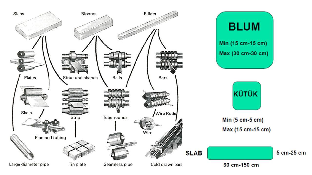 Çubuk ve Profillerin Haddesi Çeşitli kesitte (dairesel, altıköşe v.s.) çubuklar, profiller (I ve U demirleri), köşebentler, demiryolu rayları v.s.