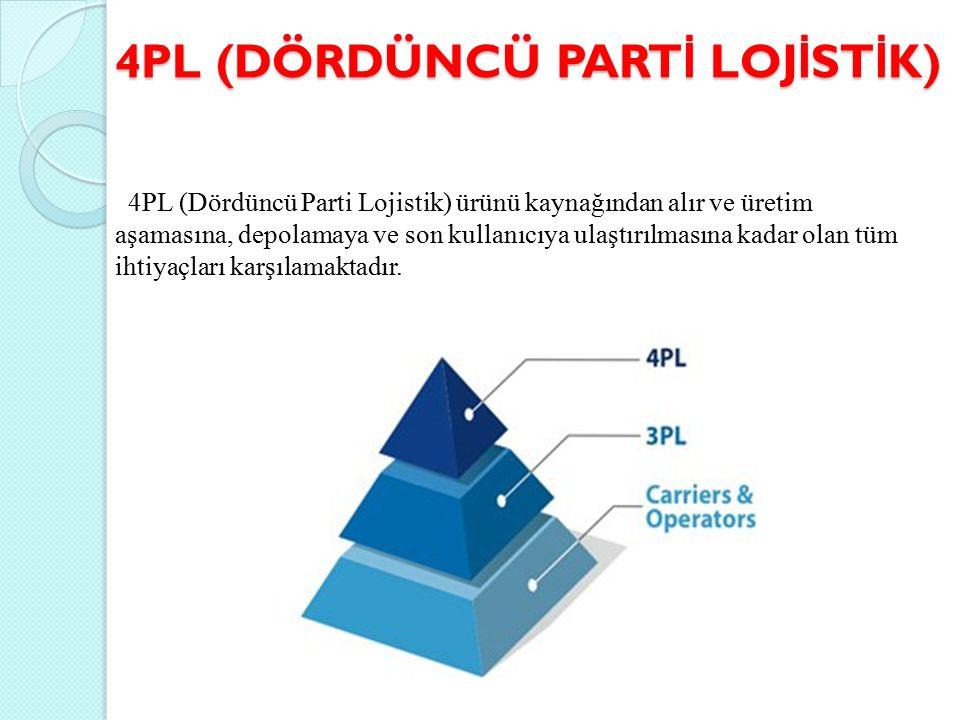 4PL (DÖRDÜNCÜ PART İ LOJ İ ST İ K) 4PL (Dördüncü Parti Lojistik) ürünü kaynağından alır ve üretim aşamasına, depolamaya ve son kullanıcıya ulaştırılmasına kadar olan tüm ihtiyaçları karşılamaktadır.
