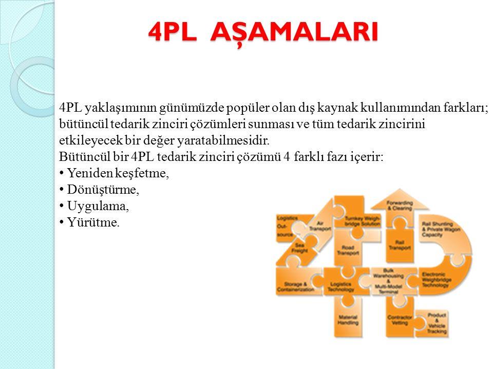 4PL AŞAMALARI 4PL yaklaşımının günümüzde popüler olan dış kaynak kullanımından farkları; bütüncül tedarik zinciri çözümleri sunması ve tüm tedarik zincirini etkileyecek bir değer yaratabilmesidir.