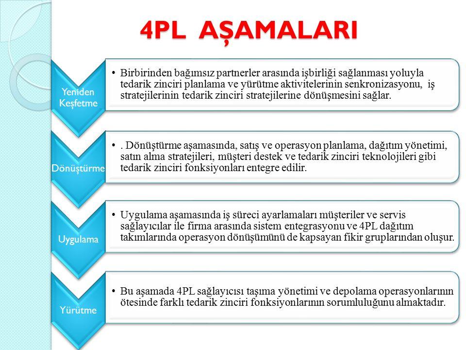 4PL AŞAMALARI Yeniden Keşfetme Birbirinden bağımsız partnerler arasında işbirliği sağlanması yoluyla tedarik zinciri planlama ve yürütme aktivitelerin