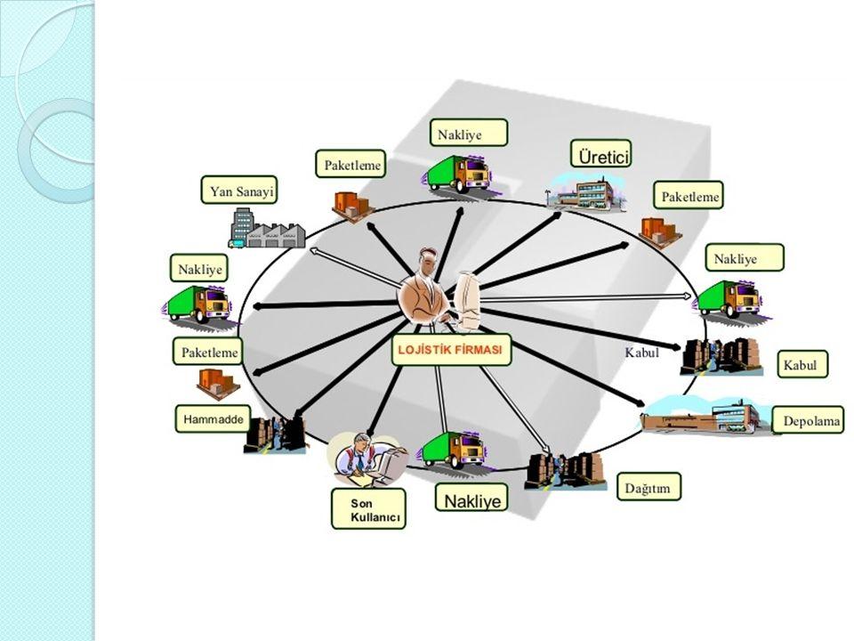 İ Y İ B İ R 4PL Ş İ RKET İ NDE OLMASI GEREKENLER İ Y İ B İ R 4PL Ş İ RKET İ NDE OLMASI GEREKENLER Global kaynaklara erişebilme yeteneğine sahip olmalı.