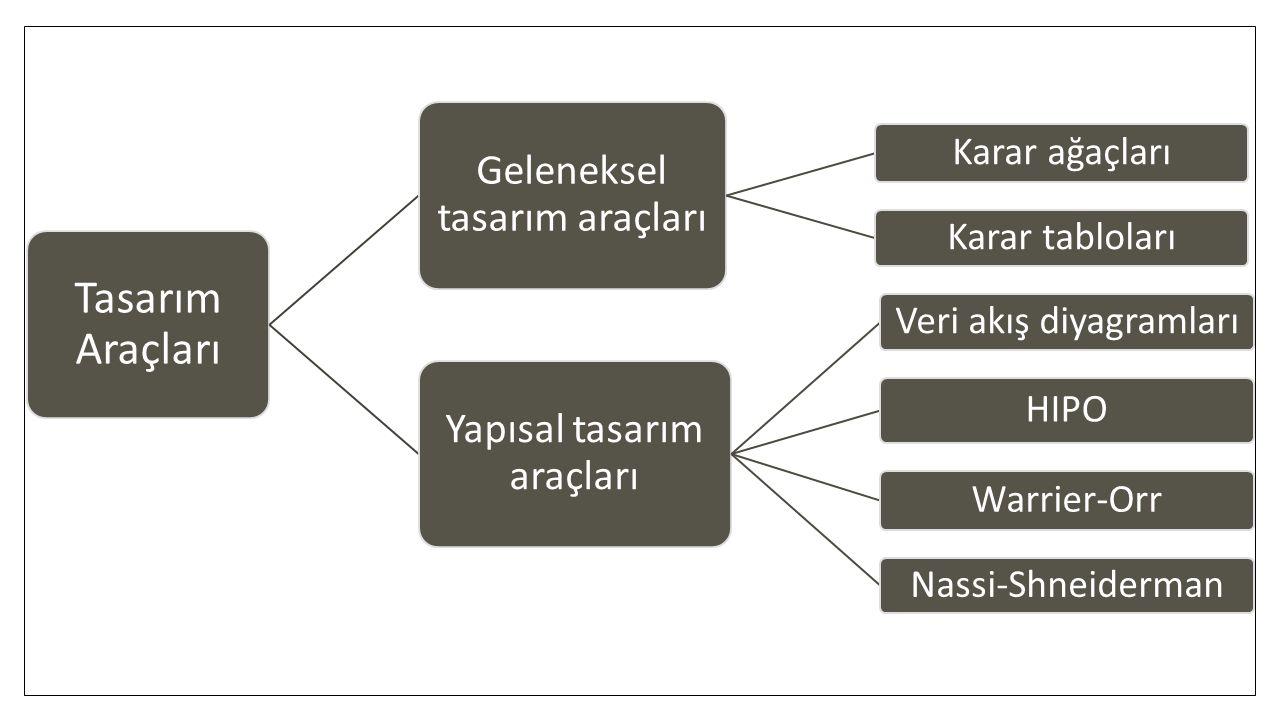 Tasarım Araçları Geleneksel tasarım araçları Karar ağaçları Karar tabloları Yapısal tasarım araçları Veri akış diyagramları HIPO Warrier-Orr Nassi-Shn