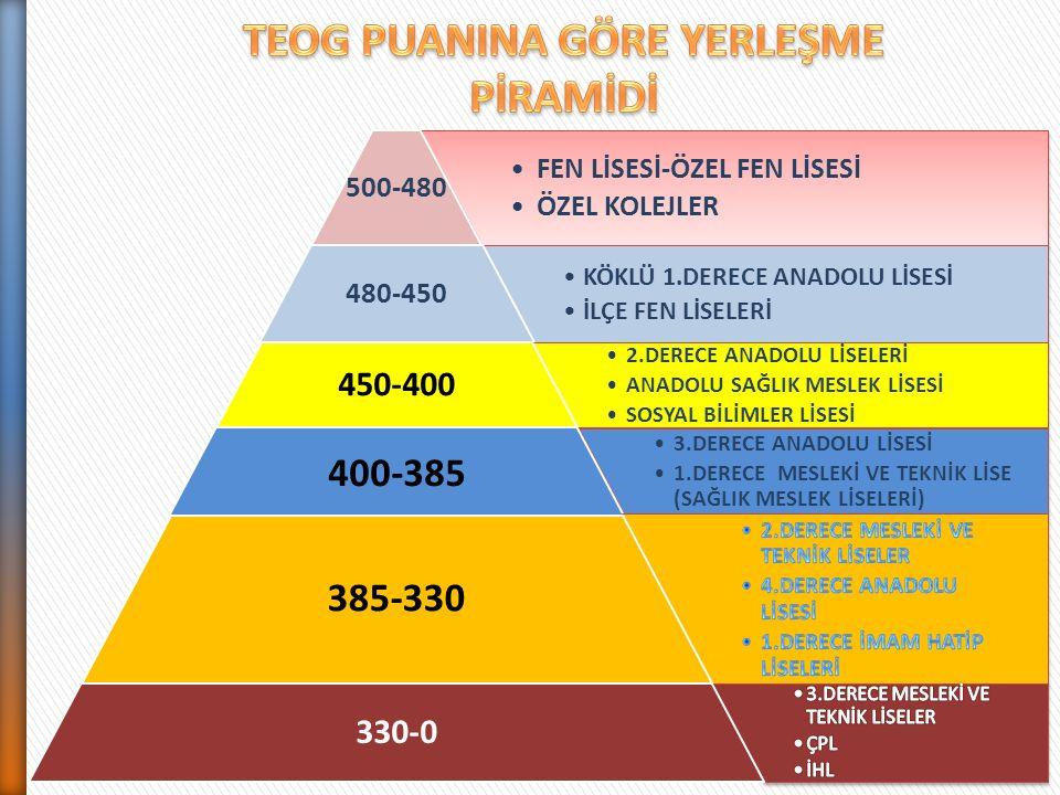 FEN LİSESİ-ÖZEL FEN LİSESİ ÖZEL KOLEJLER 500-480 KÖKLÜ 1.DERECE ANADOLU LİSESİ İLÇE FEN LİSELERİ 480-450 2.DERECE ANADOLU LİSELERİ ANADOLU SAĞLIK MESLEK LİSESİ SOSYAL BİLİMLER LİSESİ 450-400 3.DERECE ANADOLU LİSESİ 1.DERECE MESLEKİ VE TEKNİK LİSE (SAĞLIK MESLEK LİSELERİ) 400-385 385-330 330-0