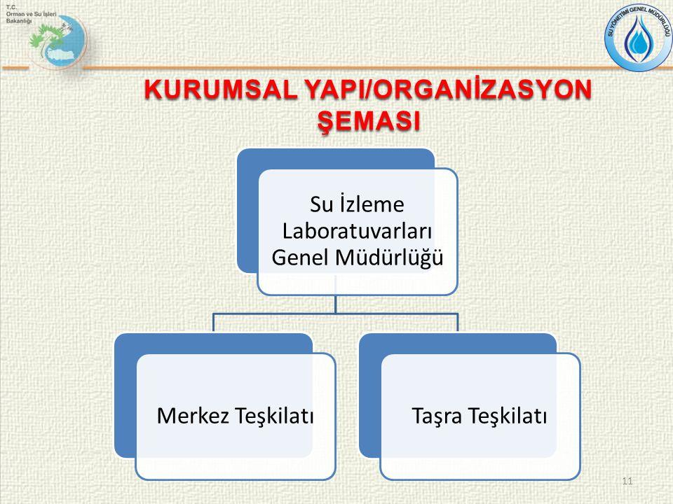 Su İzleme Laboratuvarları Genel Müdürlüğü Merkez TeşkilatıTaşra Teşkilatı 11 KURUMSAL YAPI/ORGANİZASYON ŞEMASI