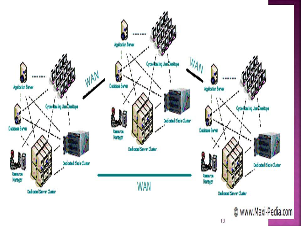 Grid computing için bilmemiz gereken en önemli üç başlık aşağıdaki gibidir:  Grid computing dağıtık ve sanal bir yapıdır.