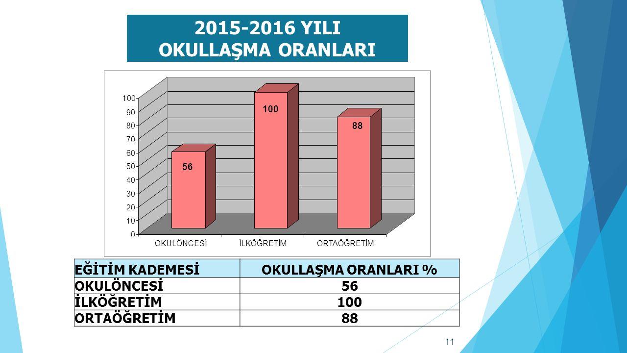11 2015-2016 YILI OKULLAŞMA ORANLARI EĞİTİM KADEMESİOKULLAŞMA ORANLARI % OKULÖNCESİ56 İLKÖĞRETİM100 ORTAÖĞRETİM88 56 100 88 0 10 20 30 40 50 60 70 80 90 100 OKULÖNCESİİLKÖĞRETİMORTAÖĞRETİM